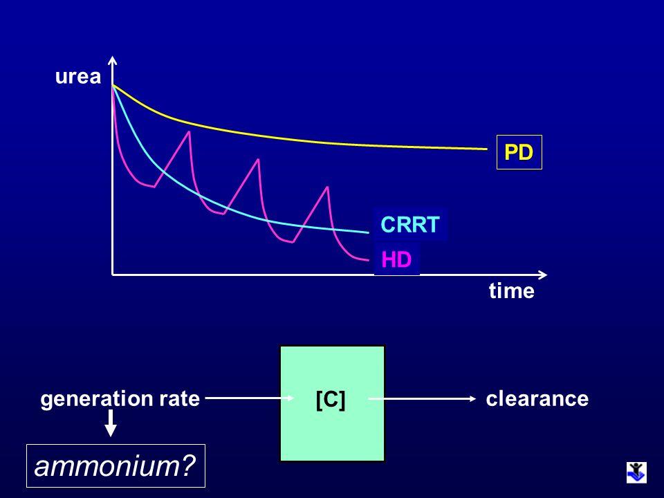 time urea PD HD CRRT generation rate [C] clearance ammonium